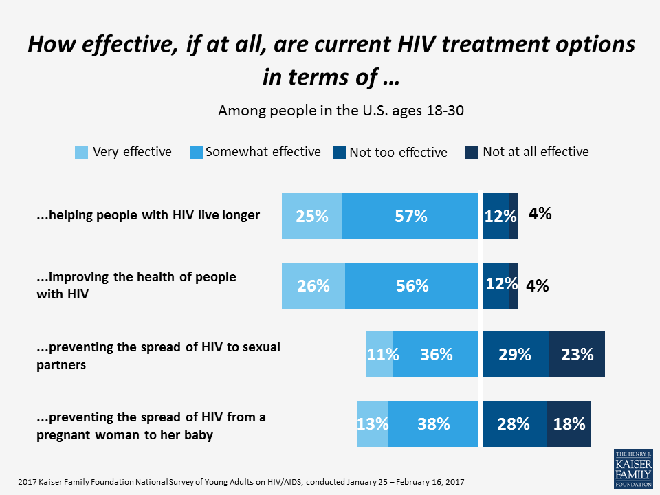 How effective, if at all, are current HIV treatment options in terms of...