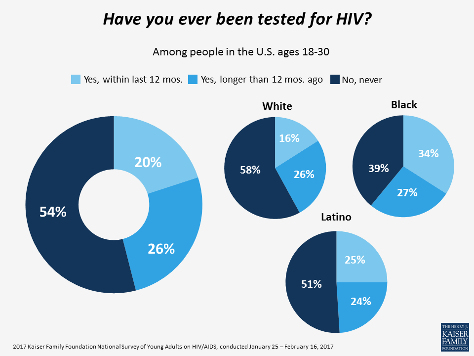 Have you ever been tested for HIV?