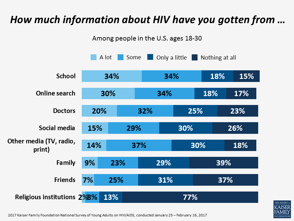 How much information about HIV have you gotten from...