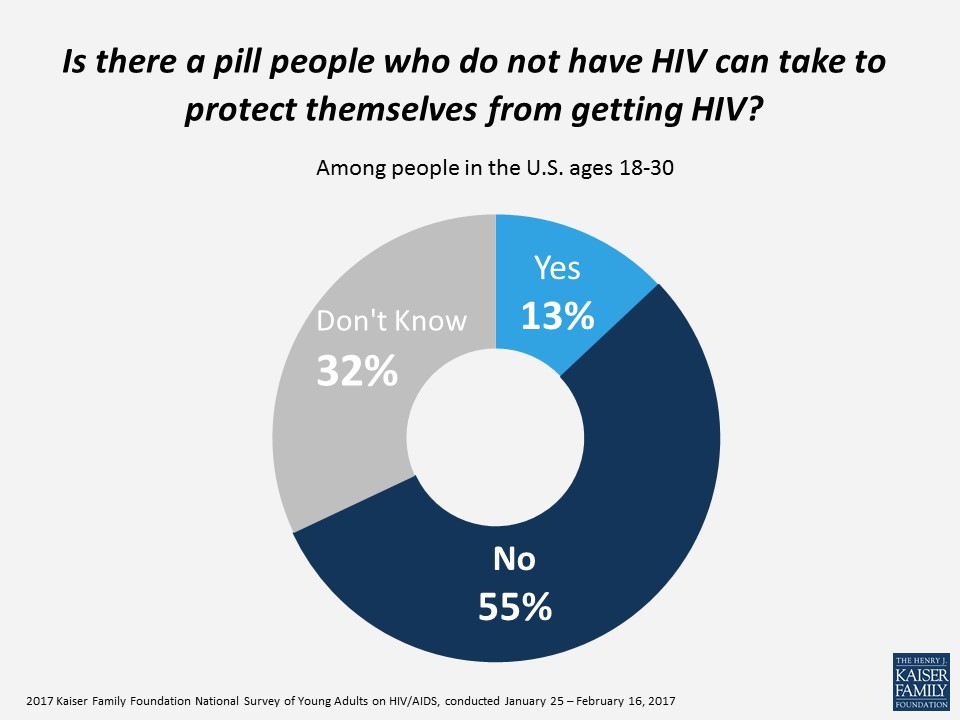 Is there a pill people who do not have HIV can take to protect themselves from getting HIV?