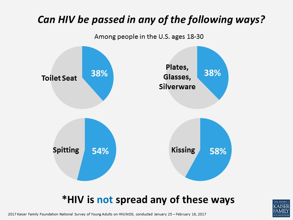 Can HIV be passed in any of the following ways?